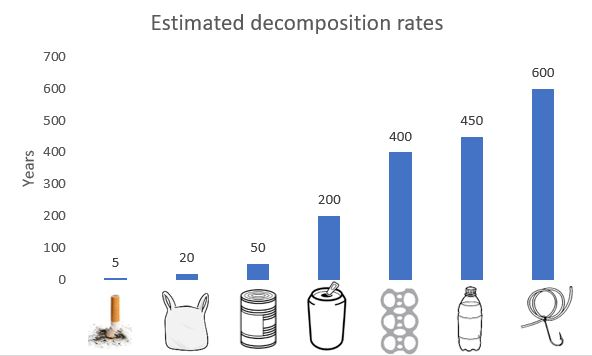 The graph shows the decomposition rates of cigarette butts, plastic bags, tins, cans, and bottles in years.