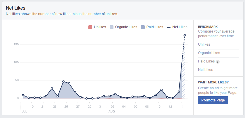 The image shows a screenshot of the insights section of our Facebook page.